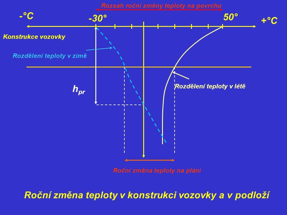 Teplota vrstev ovlivňuje rovněž deformační parametry materiálu vrstev vozovky.