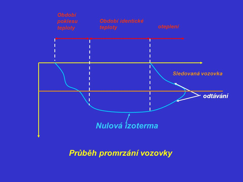 Přesnější vztah: C … součinitel závislý na teplotechnických vlastnostech vozovky(pro živičné vozovky c=5) Im … index mrazu