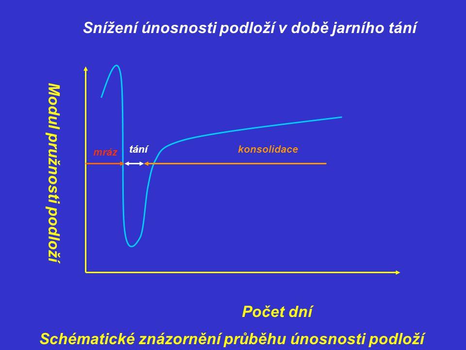 Průběh má tři typické znaky: 1)Vysoká únosnost v době mrazu 2) Náhlý pokles únosnosti v době jarního tání 3)Postupné zvyšování únosnosti (konsolidace) Snížení únosnosti v době tání se vyjadřuje pomocí redukčního součinitele u, který závisí: -druhu zeminy a její namrzavosti -vodním režimu v podloží -poměru tloušťky vozovky a hloubky promrzání Pohybuje se v rozmezí 0.55-0.96.