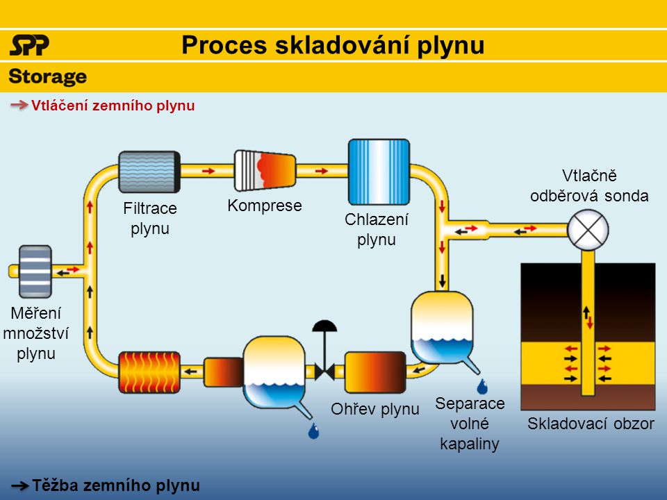 Kotle ohřevu zařízení pro těžbu Ohřev plynu má za úkol vykompenzovat snížení teploty plynu vlivem tlakové redukce na hlavním regulátoru tlaku