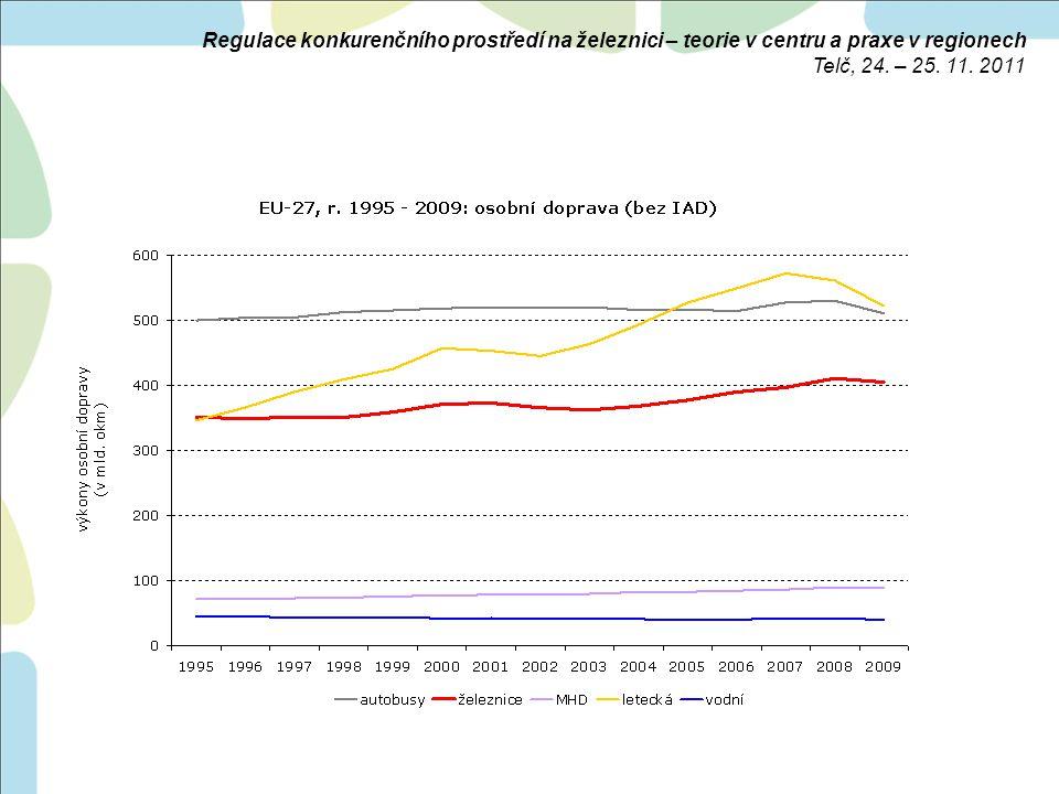 diferencovaná situace na úrovni států: –vývoj v celém období 1995 – 2009 –zřetelný růst × stagnace × pokles –největší výkony (≥ 15 mld.