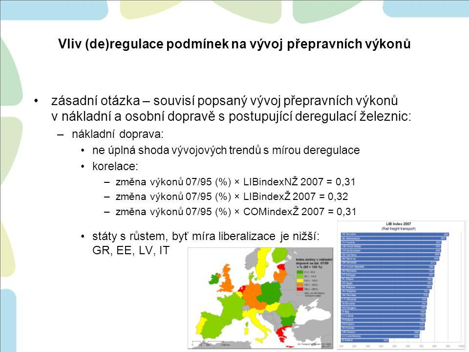 –osobní doprava: spíše neshoda vývojových trendů s mírou deregulace korelace: –změna výkonů 09/95 (%) × LIBindexOŽ 2011 = 0,15 –změna výkonů 09/95 (%) × LIBindexŽ 2011 = 0,17 –změna výkonů 09/95 (%) × LIBindexOŽ 2007 = -0,08 –změna výkonů 09/95 (%) × COMindexŽ 2011 = 0,16 –změna výkonů 09/95 (%) × COMindexŽ 2007 = 0,05 státy s růstem, byť míra liberalizace je nízká: IE, ES, FR, SI