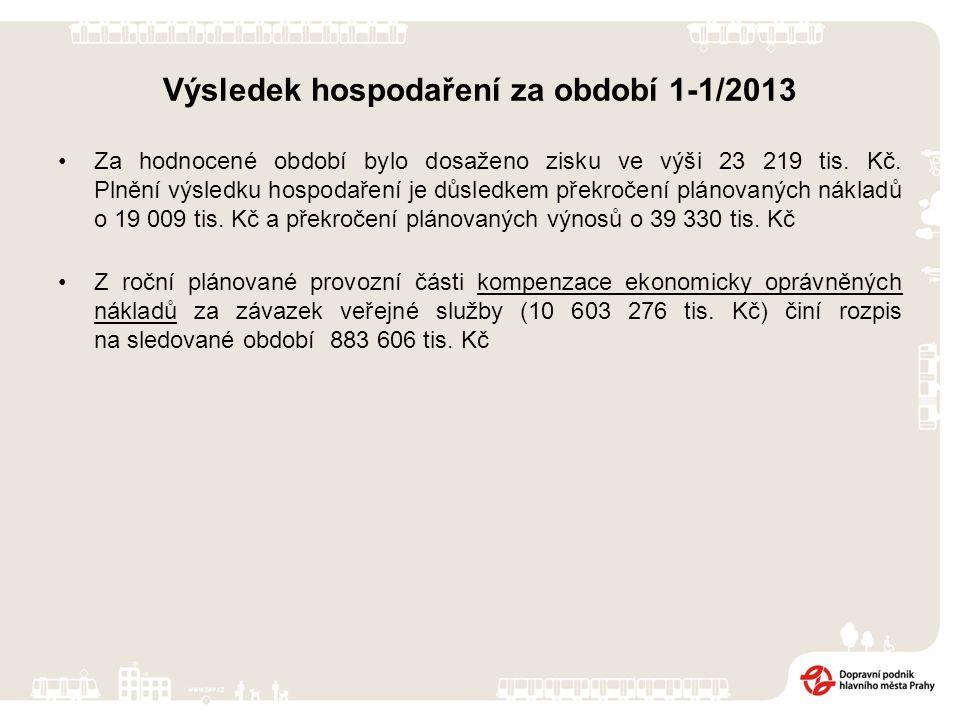 v tis. Kč Meziroční porovnání nákladů a výnosů za 1-1 2012 a 2013