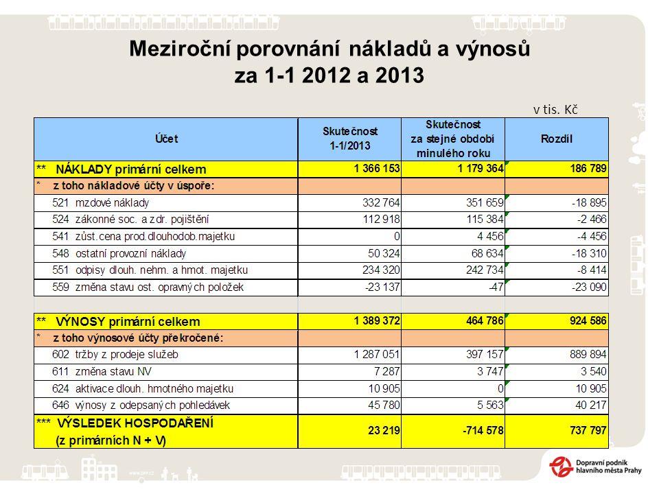Přehled tržeb PID za 1-1 2012 a 2013 Tržby PID obsahují: časové jízdenky celkem (vč.