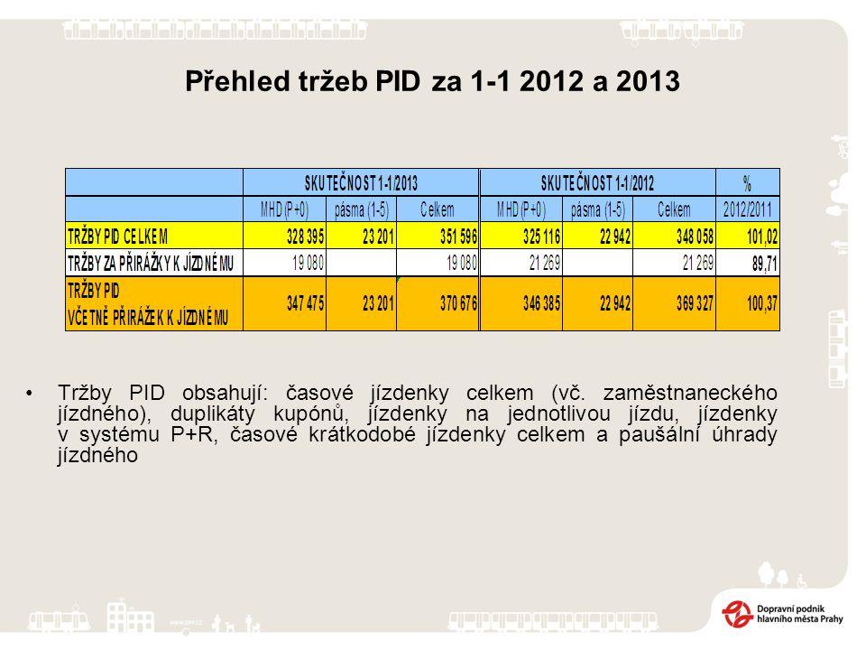 Financování Na začátku roku 2013 měl DP na hlavním účtu u České spořitelny, a.