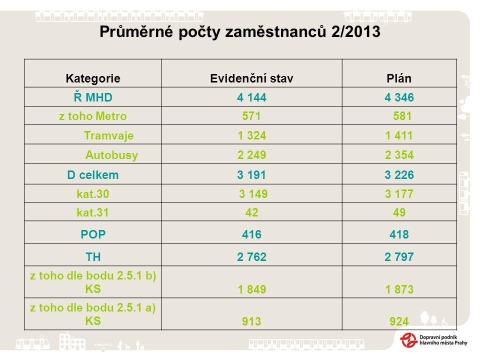 Fluktuace zaměstnanců v jednotlivých kategoriích za 1-2/2013 NástupyVýstupy Převody z kat.do kat.