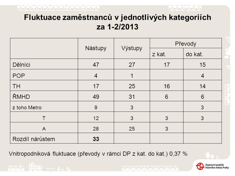 Celková míra fluktuace za období 1-2/2013 1-2/2013 Celkem celkový počet RPPprůměrný počet zam.míra fluktuace 8410 4960,80 kat.