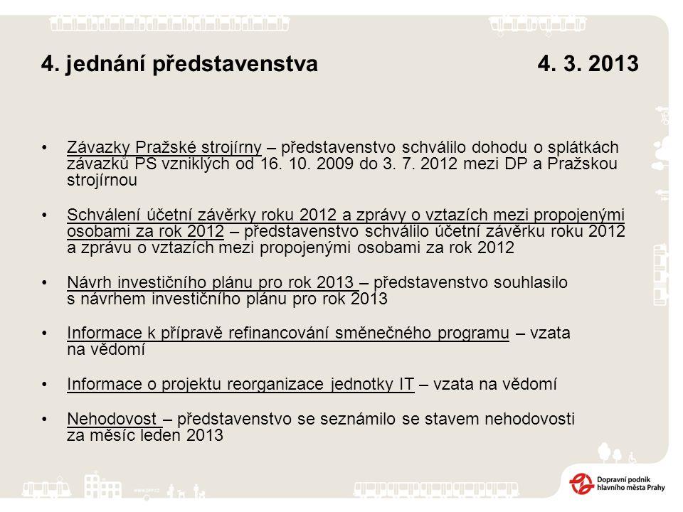 4.jednání dozorčí rady 13. 3.
