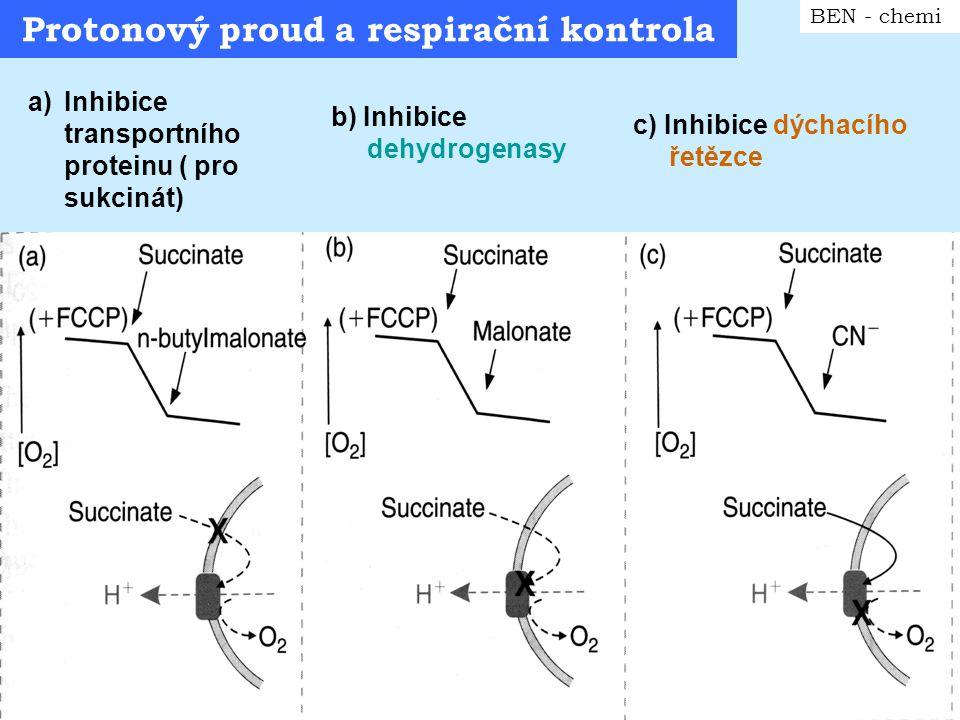 Protonový proud a respirační kontrola 2 BEN - chemi d) Inhibice transportu adeninových nukleotidů e) Inhibice ATP synthasy
