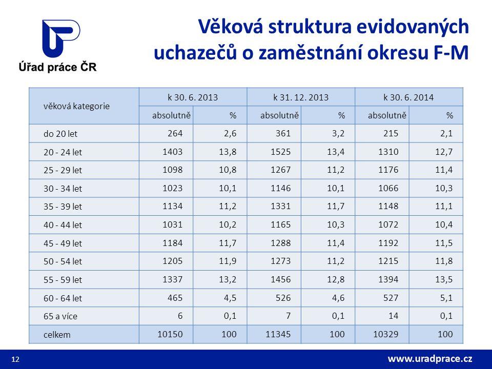 Počet absolventů škol a mladistvých evidovaných na ÚP F-M 13