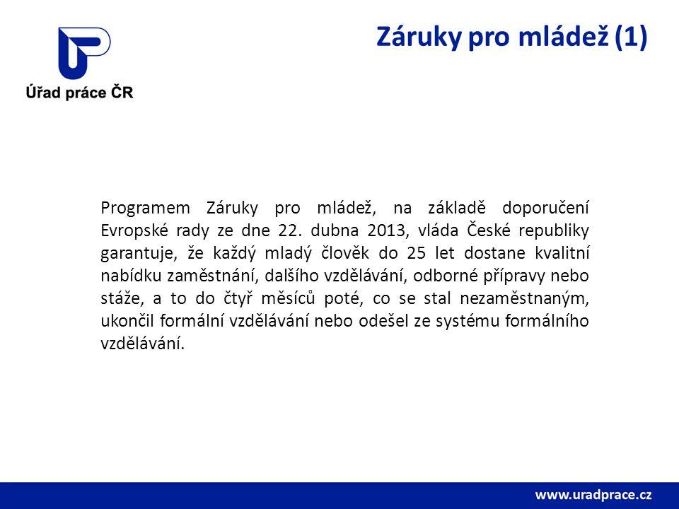 Záruky pro mládež (2) ÚP ČR se na uvedeném podílí v rámci své působnosti učiněním nabídek aktivit uvedených v předchozím snímku UoZ do 25 let věku, a to do čtyř měsíců ode dne jejich zařazení do evidence uchazečů o zaměstnání.