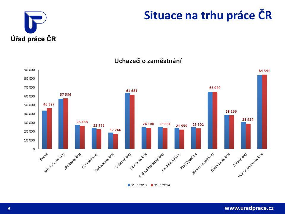 Vývoj počtu uchazečů o zaměstnání dle délky evidence na ÚP ČR (v %) 10