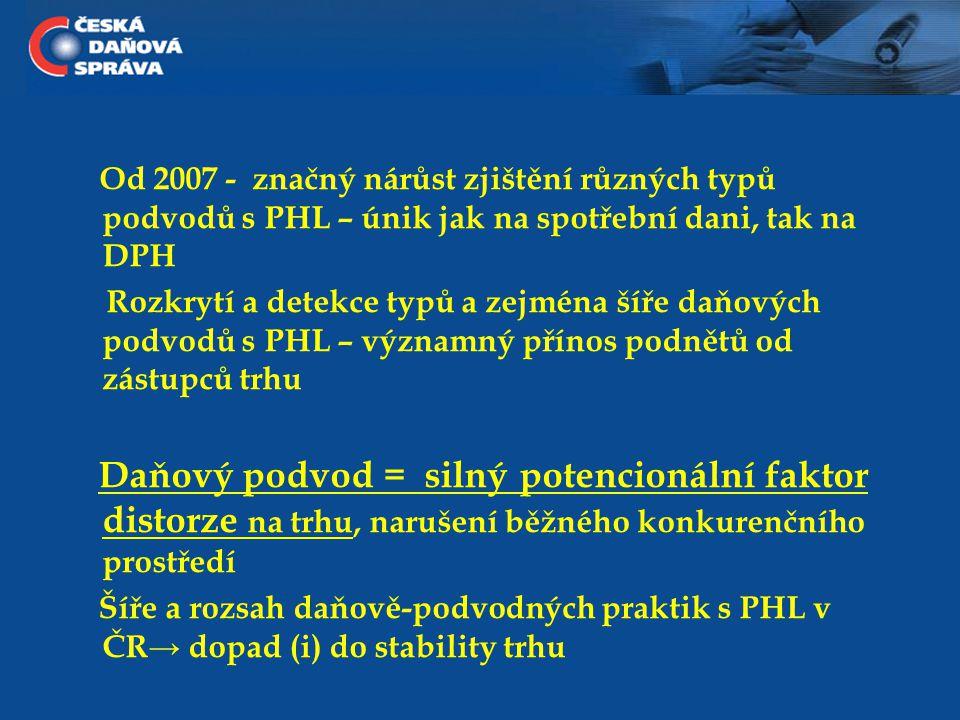 """PHL a daňové úniky """"Specialita ČR ( ."""