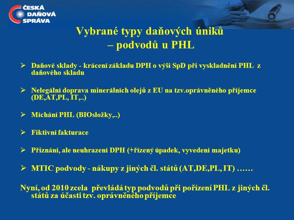 Daňové úniky při pořízení PHL z JČS