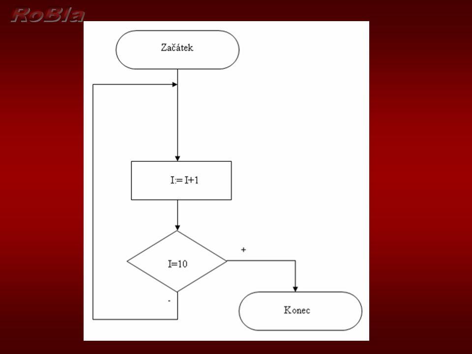 Špatný algoritmus, protože byla porušena podmínka rezultativnosti - konečnosti - algoritmus musí proběhnout v konečném počtu kroků Špatný algoritmus, protože byla porušena podmínka rezultativnosti - konečnosti - algoritmus musí proběhnout v konečném počtu kroků Co když hned ze začátku je I větší než 10.