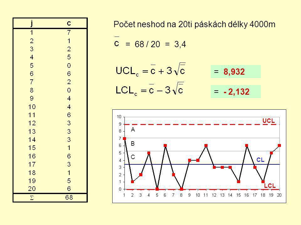 Příklad výpočtu regulačních mezí při kontrole srovnáváním REGULAČNÍ DIAGRAM ( u ) ( počet neshod na jednotce)