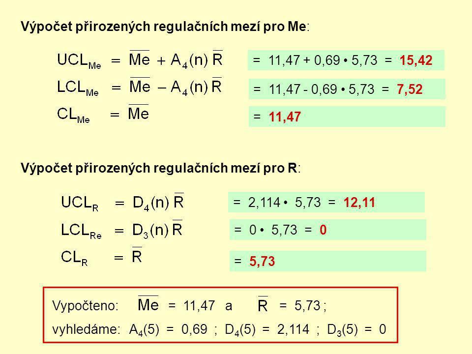 A B C C B A UCL LCL CL Regulační diagram pro medián Me UCL CL A A B C C Regulační diagram pro rozpětí R B