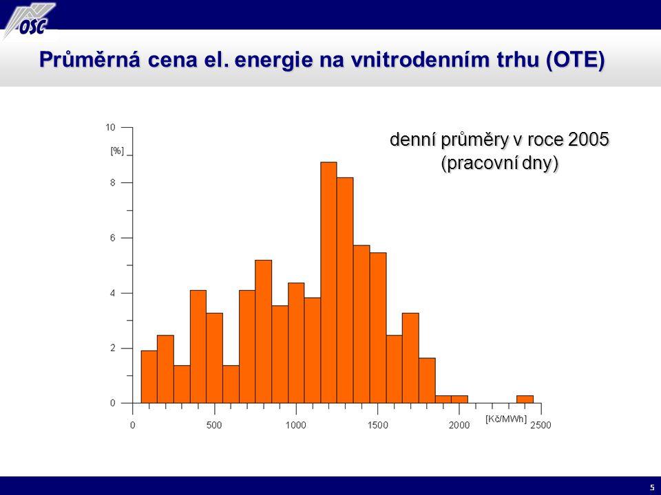6 Průměrná cena el. energie na spotovém trhu (EEX) hodinové obchody v roce 2006 (září – prosinec)