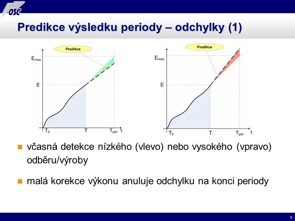 10 Predikce výsledku periody – odchylky (2) včasná predikce – velká dosažitelná oblast – široký rozsah korekce odchylky pozdní reakce na odchylku – odchylka nelze eliminovat