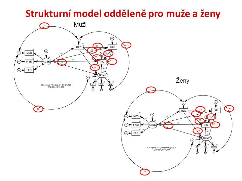 Strukturní model odděleně pro muže a ženy