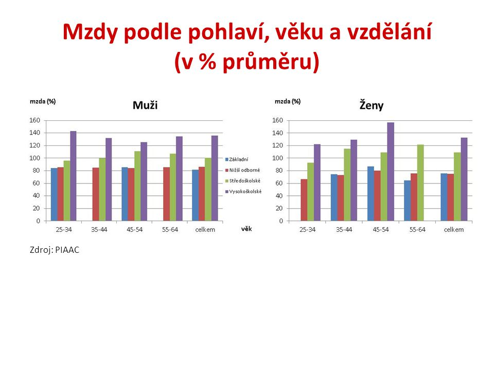 Faktory mzdy: PIAAC vs.