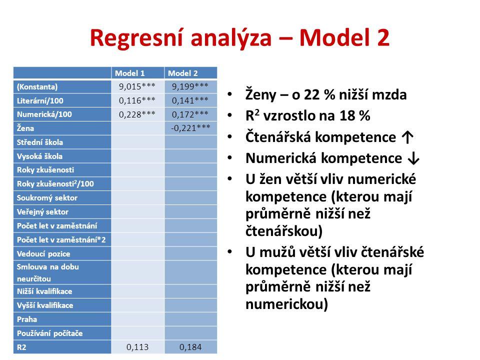 Regresní analýza – Model 3 Individuální charakteristiky – R 2 30% Vliv numerické kompetence nevýznamný (numerická kompetence úzce spojena se vzděláním) Vliv čtenářské kompetence významný, ale nižší Model 1Model 2Model 3 (Konstanta) 9,015***9,199***9,406*** Literární/100 0,116***0,141***0,105** Numerická/100 0,228***0,172***0,024 Žena -0,221***-0,262*** Střední škola 0,210*** Vysoká škola 0,420*** Roky zkušenosti 0,017*** Roky zkušenosti 2 /100 -0,000*** Soukromý sektor Veřejný sektor Počet let v zaměstnání Počet let v zaměstnání*2 Vedoucí pozice Smlouva na dobu neurčitou Nižší kvalifikace Vyšší kvalifikace Praha Používání počítače R2 0,1130,1840,300