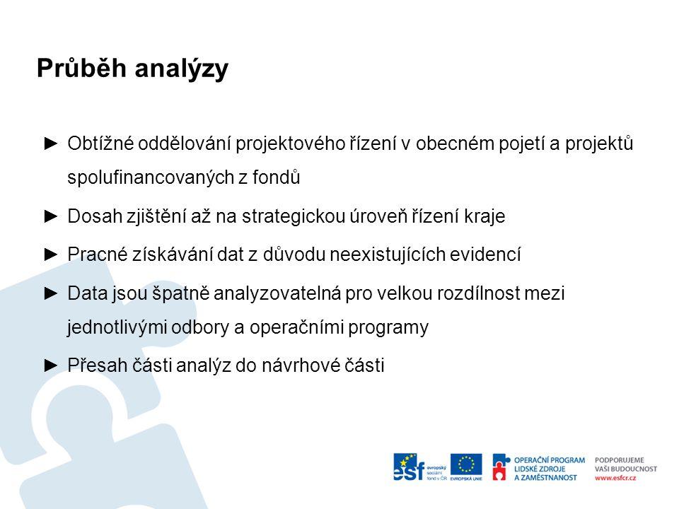 """SWOT – místní šetření Silné stránky interní analýza Slabé stránky interní analýza -Existence oddělení, které disponuje dostatečnými znalostmi pro poskytování podpory při zpracování projektových žádostí -Schopnost zpracování """"auditu čerpání v OTPP -Využití znalostí a zkušeností personálních kapacit vybudovaných v rámci jednotlivých odborů -Fungování projektového řízení na odboru INF -Nedostatečně definovaná strategie kraje s chybějícími prioritami -Neexistující platná definice projektu -Roztříštěné kapacity pro přípravu a realizaci projektů -Nízké povědomí zaměstnanců o projektovém řízení (obecně) -Nedostatečné povědomí o možnostech využití kapacity oddělení OTTP pro zpracování projektů -Nízká schopnost čerpání v porovnání s ostatními kraji -Nedostatečná SW podpora projektového řízení -Chybějící evidence práce -Nepokrytí projektového řízení jednou komplexní směrnicí"""