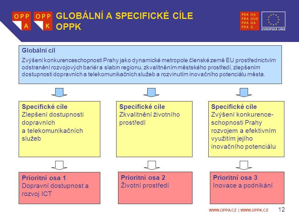 WWW.OPPA.CZ   WWW.OPPK.CZ 13 ROZPOČET OPPK Prioritní osa Celkové zdroje (mil.