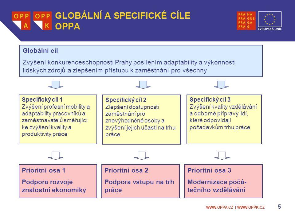 WWW.OPPA.CZ   WWW.OPPK.CZ 6 ROZPOČET OPPA Prioritní osa Celkové zdroje (mil.
