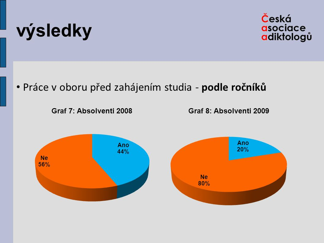výsledky Práce v oboru při studiu - oba ročníků