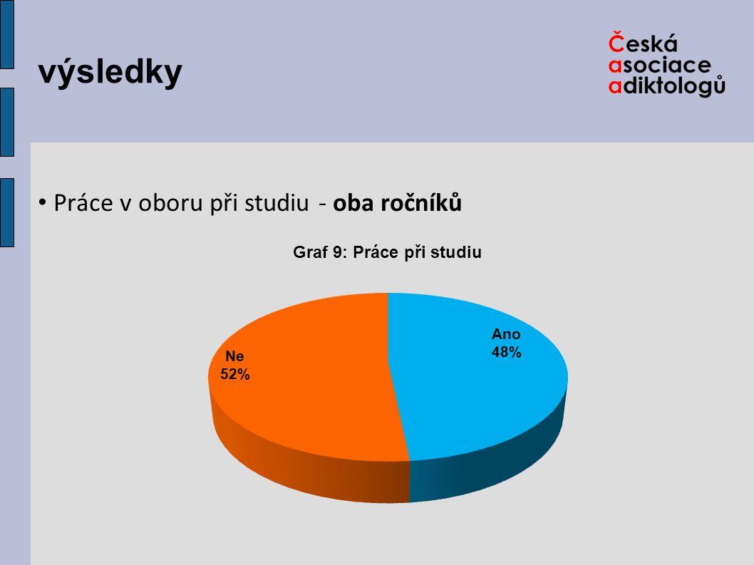 Výsledky Práce v oboru při studiu - podle ročníků