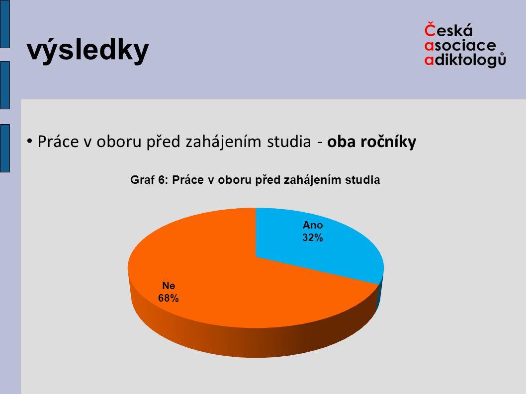 výsledky Práce v oboru před zahájením studia - podle ročníků
