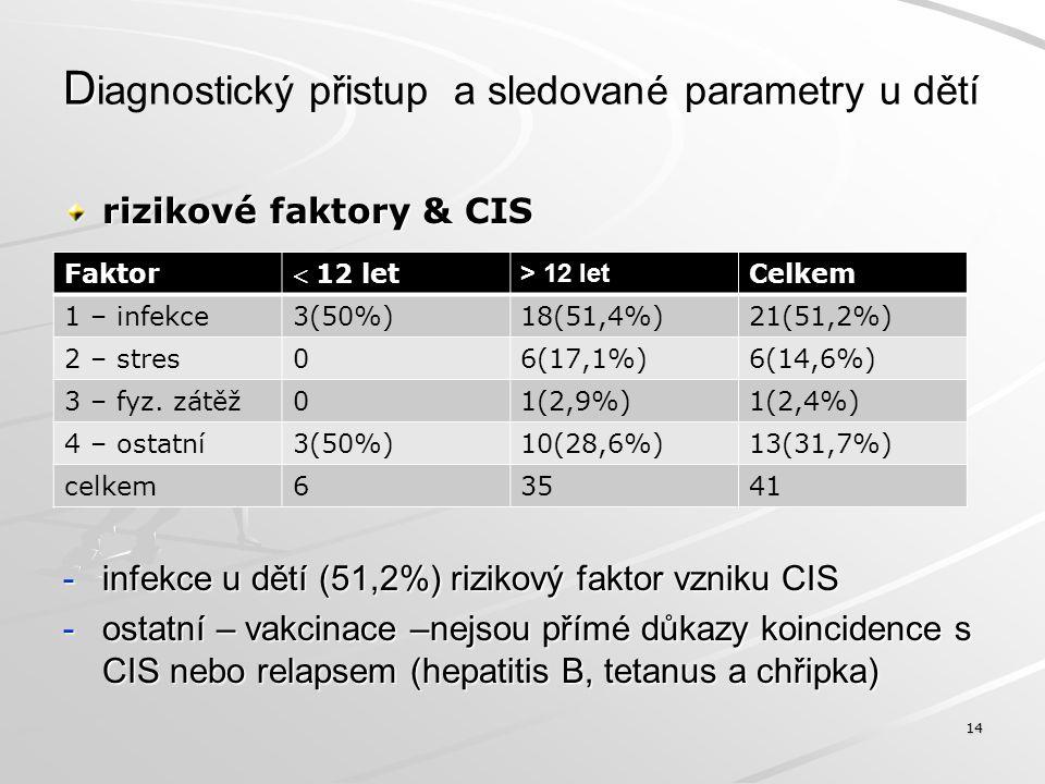 D D iagnostický přístup a sledované parametry u dětí prediktory neurodeficitu v čase - EDSS (ve vztahu k IMS a JMS a k pohlaví) 15 Děti dg.