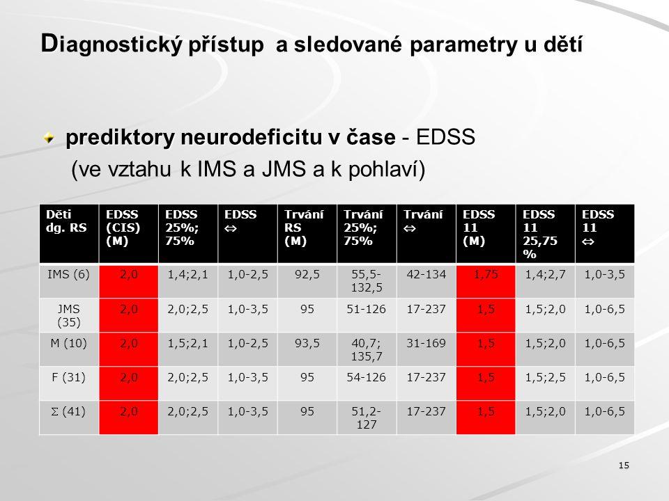 D prediktory neurodeficitu v čase - EDSS D iagnostický přístup a sledované parametry u dětí  prediktory neurodeficitu v čase - EDSS 16 Korelace stupně disability - EDSS CIS a 2.