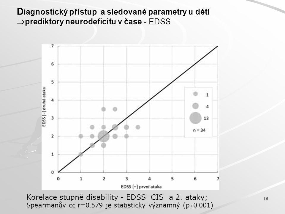 D prediktory neurodeficitu v čase - EDSS D iagnostický přístup a sledované parametry u dětí  prediktory neurodeficitu v čase - EDSS 17 Korelace stupně disability: EDSS (CIS) a EDSS (poslední ataka) Spearmanův cc r=0.
