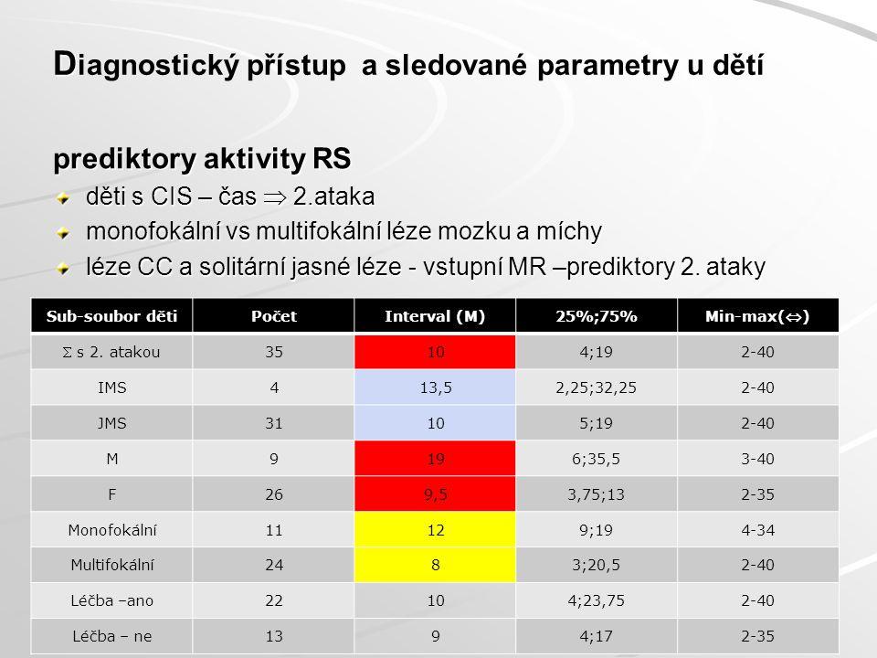 D D iagnostický přístup a sledované parametry u dětí MR mozku & míchy vstupní: DIS & DIT MR mozku & míchy kontrolní: DIS & DIT 19 Děti dg.