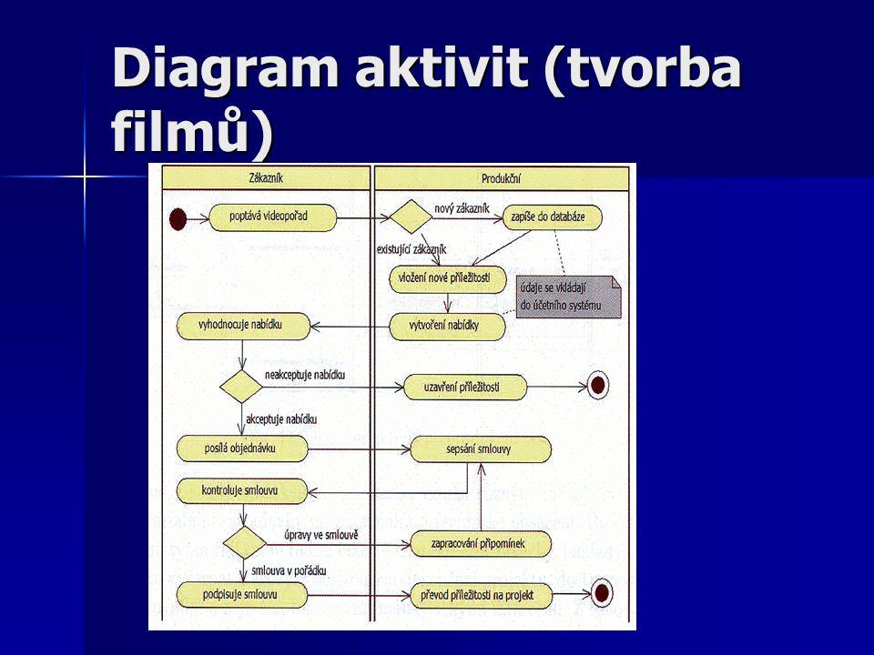 Diagram nasazení (Deployment diagram) Etapa Nasazení (implementační etapa) je proces přiřazení artefaktů (soubory, skripty, DB tabulky, modely UML) uzlům (např.
