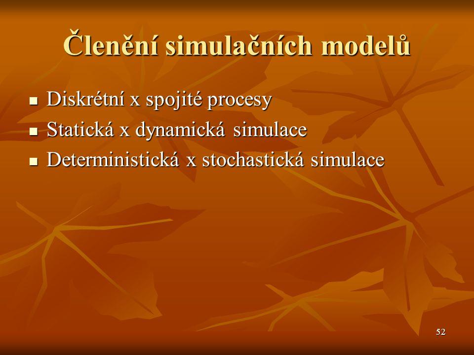 53 Základní prvky simulačního modelu Komponenty Komponenty Prvky modelovaného systému.
