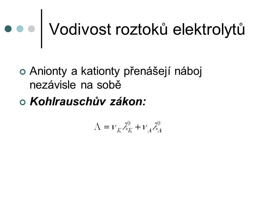 Ionλ i 0 [S.cm 2. mol -1 ]Ionλ i 0 [S. cm 2.