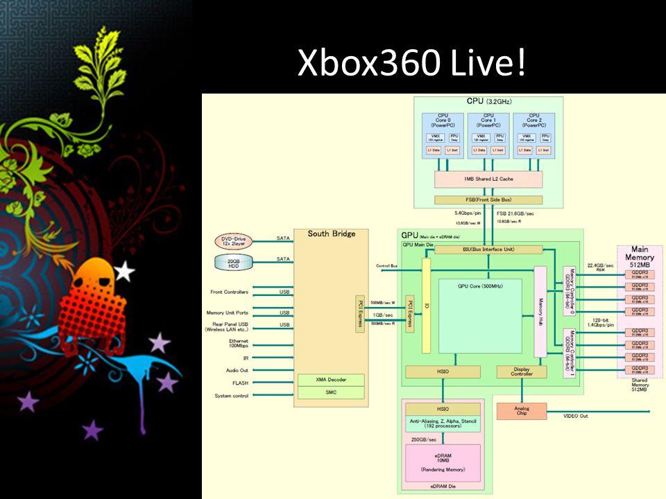Architektura Windows vs. Xbox360