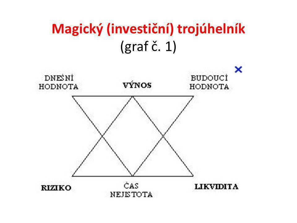 Komentář ke grafu: Investiční kritéria tvoří vrcholy magického trojúhelníku.