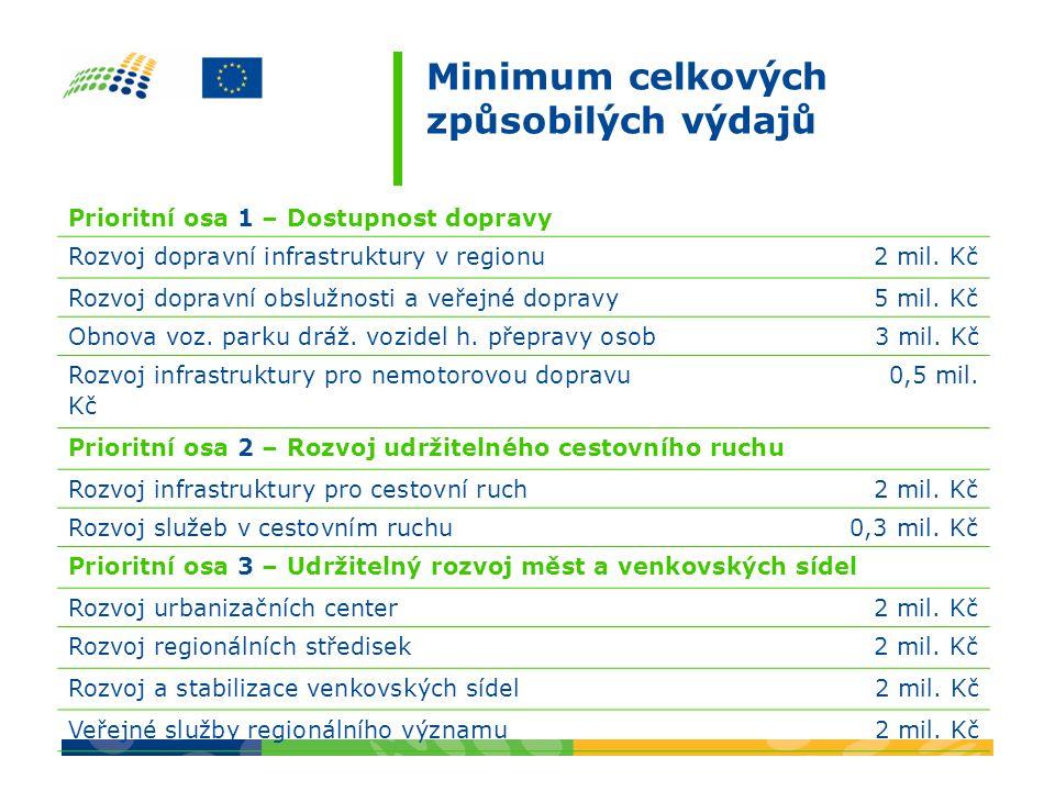Maximální výše dotace Prioritní osa 1 – Dostupnost dopravy Rozvoj dopravní infrastruktury v regionu Není omezeno Rozvoj dopravní obslužnosti a veřejné dopravy 100 mil.