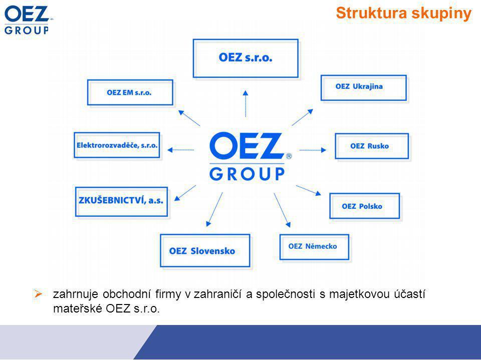 Výrobní program 2) Kompaktní a vzduchové jističe 1) Pojistky a pojistkové přístroje 3) Přístroje pro domovní rozvody 4) Rozváděčové skříně