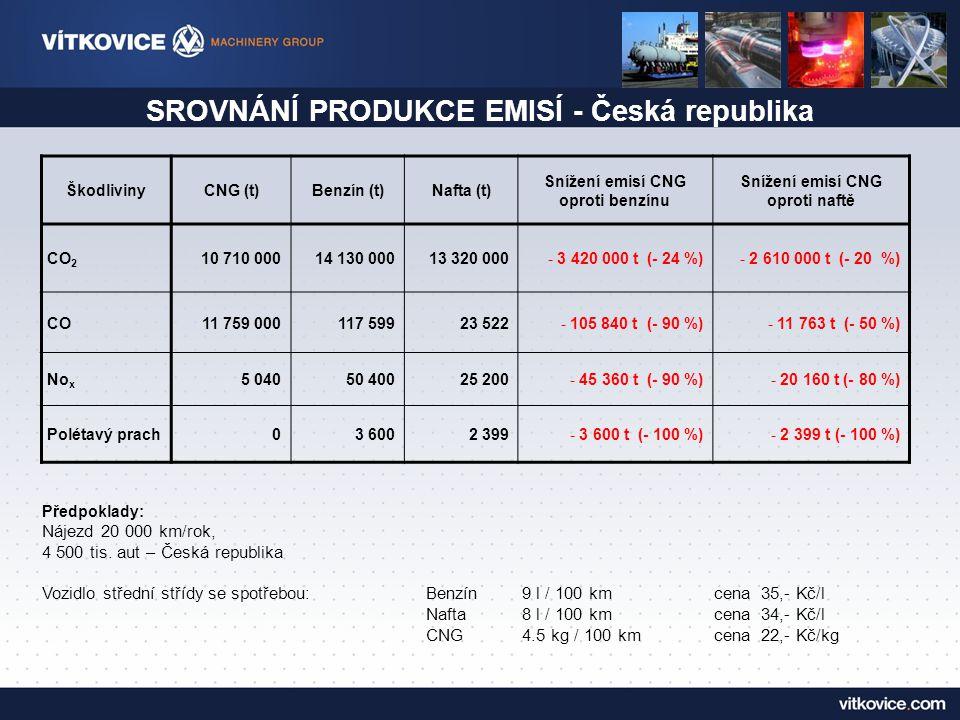 EKONOMICKÝ PŘÍNOS CNG - Česká republika a MS Kraji spotřeba (rok/auto) Náklady (Kč/rok/auto) Náklady 4,5 mil.