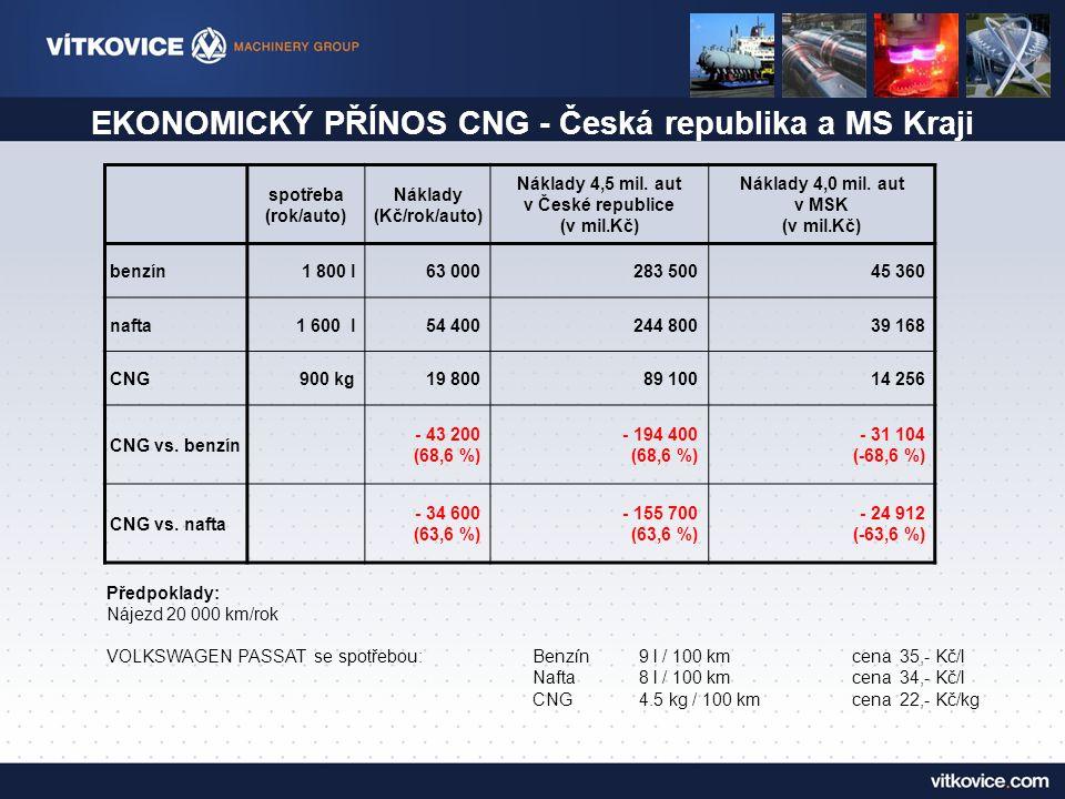 SROVNÁNÍ PRODUKCE EMISÍ - Česká republika a MS Kraji ŠkodlivinyCNG (t)Benzín (t)Nafta (t) Snížení emisí CNG oproti benzínu Snížení emisí CNG oproti naftě CO 2 Česká rep.