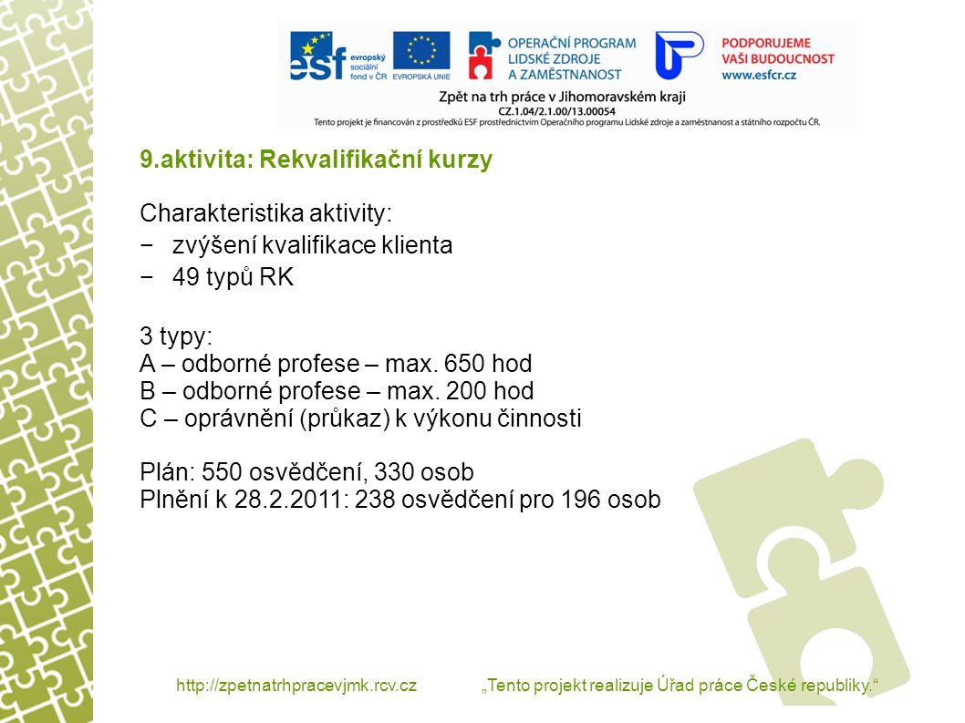 """http://zpetnatrhpracevjmk.rcv.cz """"Tento projekt realizuje Úřad práce České republiky. 9.aktivita: Rekvalifikační kurzy – nejčastěji realizované RK Rekvalifikace Počet zařazených k 28.2.2011 Základy obsluhy PC 40 hod69 Kuchařské práce29 Číšnické práce21 Prodavačské práce21 PSS 600 hod21 PSS 163 hod20 Zednické práce20"""