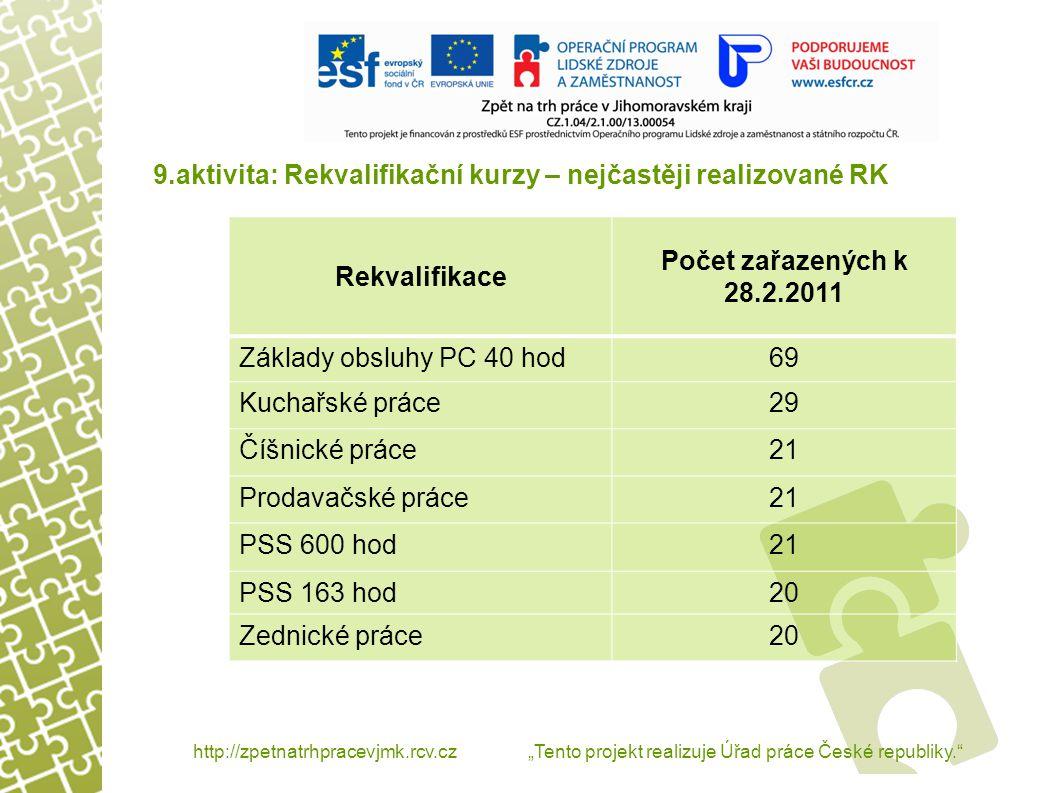 """9.aktivita: Rekvalifikační kurzy http://zpetnatrhpracevjmk.rcv.cz """"Tento projekt realizuje Úřad práce České republiky. RekvalifikaceStav k 28.2.2011 Úspěšně absolvované238 Probíhající19 Neúspěšné32 Problémy spojené s aktivitou: - docházka klientů – předčasné ukončení RK - nemotivovanost klientů - malé pracovní návyky - projevy klientů na RK"""