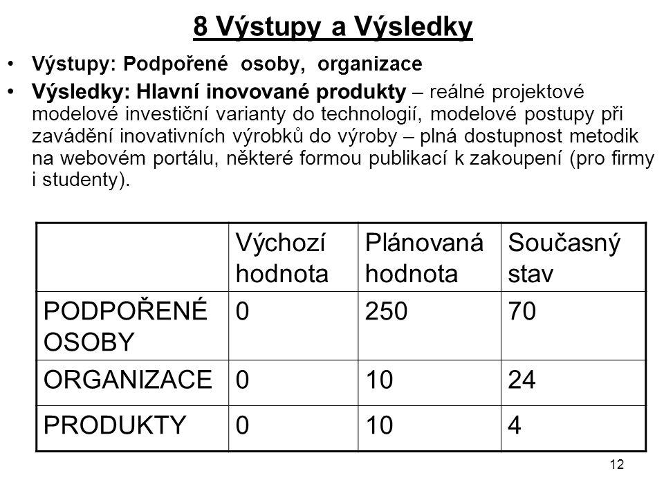 13 9 Další výstupy/výsledky Horizontální témata, Partnerství Nové partnerství: S Asociací českých nábytkářů.