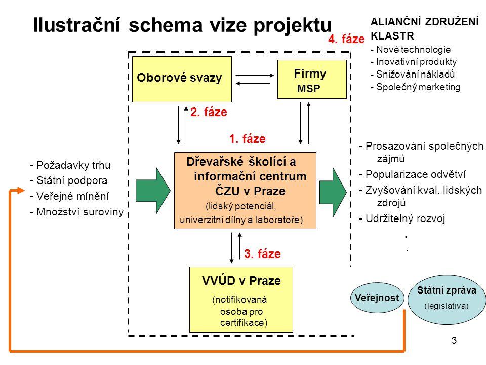 4 Typy činností realizované projektem Časová osa realizace projektu: Sběr informací Navazování kontaktů (oborové svazy, firmy, výzkumné ústavy) Analýza požadavků firem (diskuse) Individuální konzultace s firmami (jejich hodnocení,možnosti investic, výhody a nevýody se sdružovat) Tvorby systému hodnocení firem na základě Benchmarkingu pro možnosti inovací 200520062007