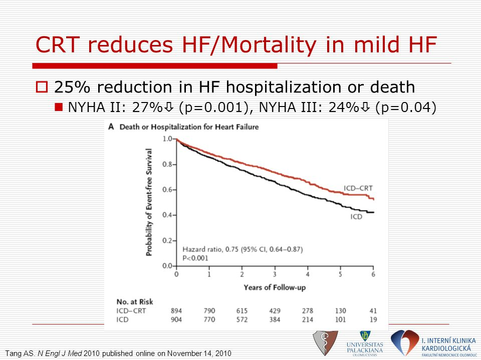 CRT reduces Mortality in mild HF  25% mortality reduction NYHA II: 29%  (p=0.006), NYHA III: 21%  (p=0.14) Tang AS.
